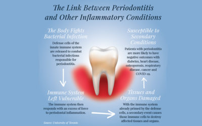 The Growing Link Between Oral Health and COVID-19
